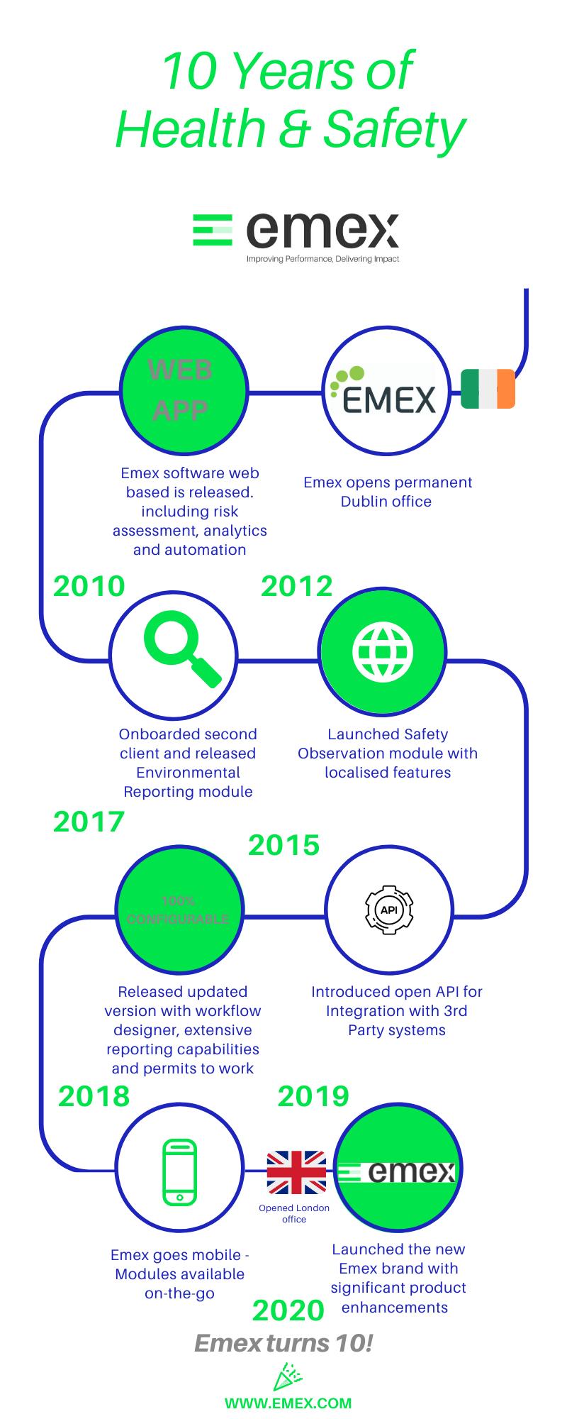 10 years of emex timeline (1)