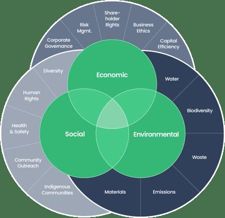 sustainability visual